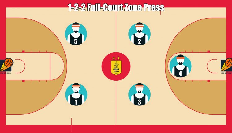 1-2-2 Full-Court Zone Press by ARIS Thessaloniki