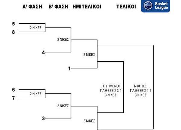 Το σύστημα διεξαγωγής των playoffs της Basket League